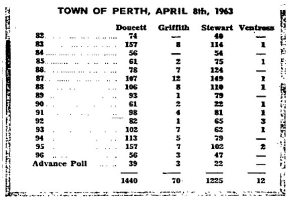 election results 1963